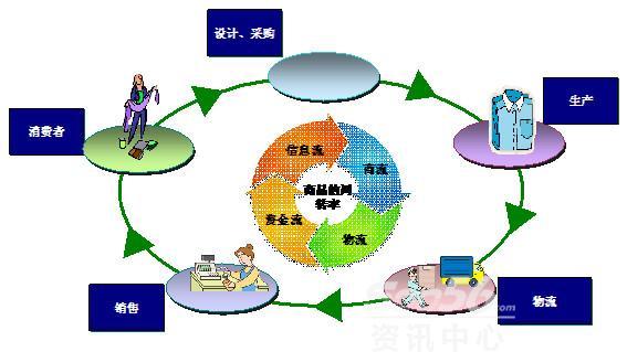 如何优化企业资本结构