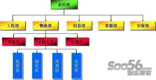 从物流配送中心的信息系统的结构上看