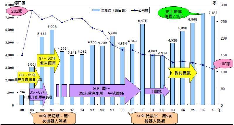 图1:日本机器人产业发展历程-日本工业机器人行业发展历程分析