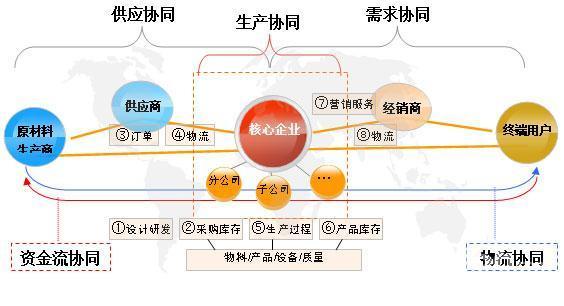 宋宝爱:供应链将成海尔电商新红利