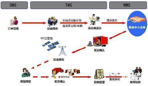"""为什么""""运输管理""""将趋于""""网络平台化"""""""
